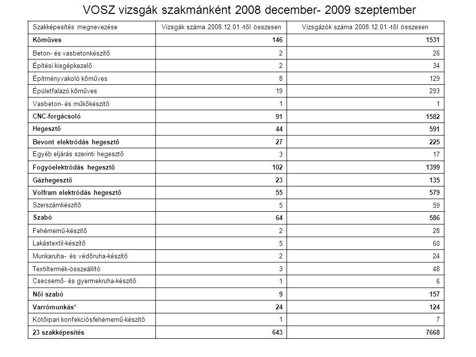 VOSZ vizsgák szakmánként 2008 december- 2009 szeptember
