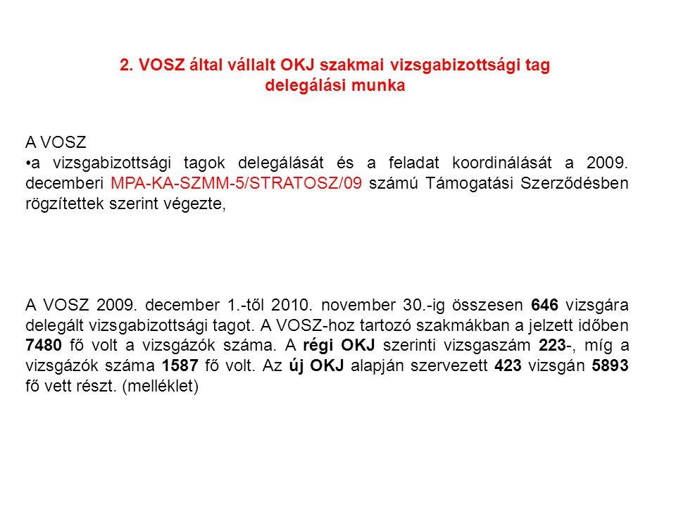 2. VOSZ által vállalt OKJ szakmai vizsgabizottsági tag