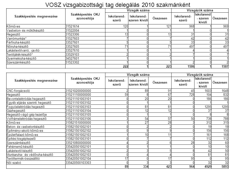 VOSZ vizsgabizottsági tag delegálás 2010 szakmánként