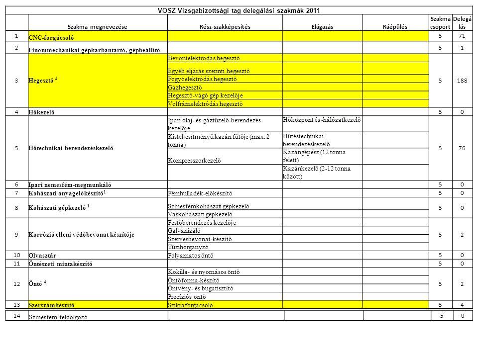 VOSZ Vizsgabizottsági tag delegálási szakmák 2011