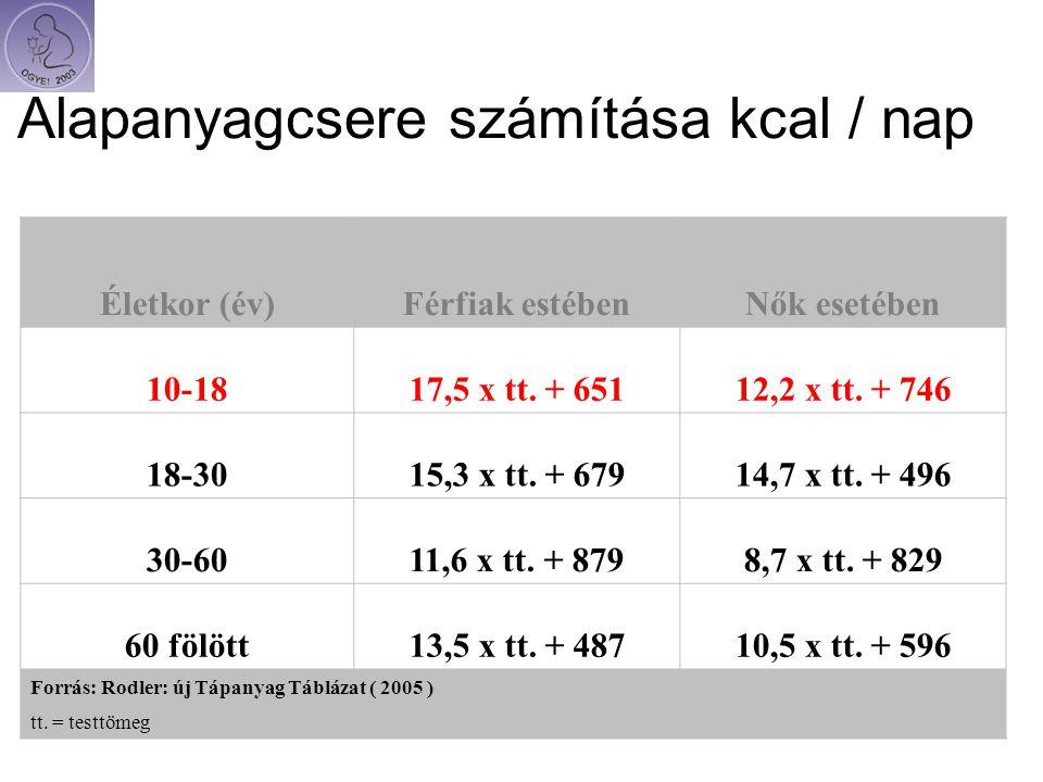 Alapanyagcsere számítása kcal / nap