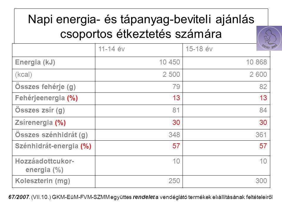Napi energia- és tápanyag-beviteli ajánlás csoportos étkeztetés számára