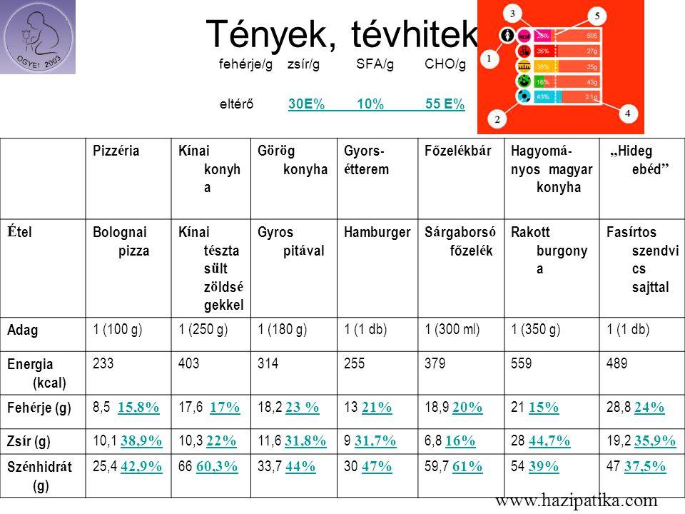 Tények, tévhitek fehérje/g zsír/g SFA/g CHO/g eltérő 30E% 10% 55 E%