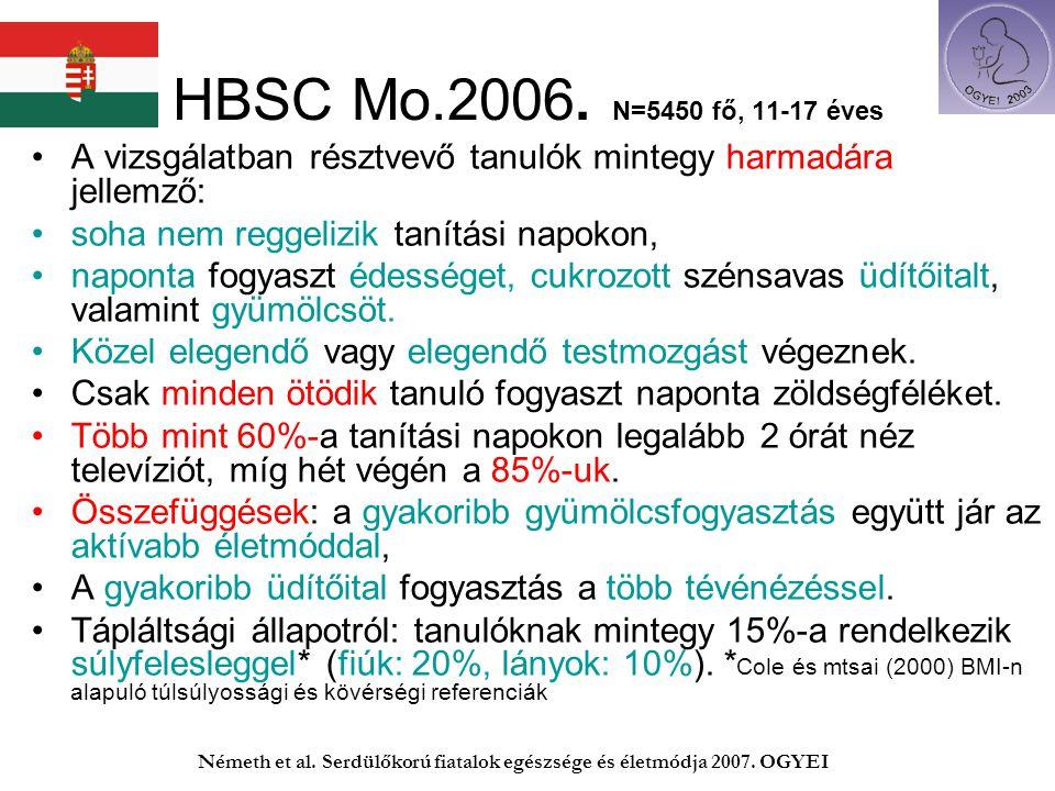 HBSC Mo.2006. N=5450 fő, 11-17 éves A vizsgálatban résztvevő tanulók mintegy harmadára jellemző: soha nem reggelizik tanítási napokon,