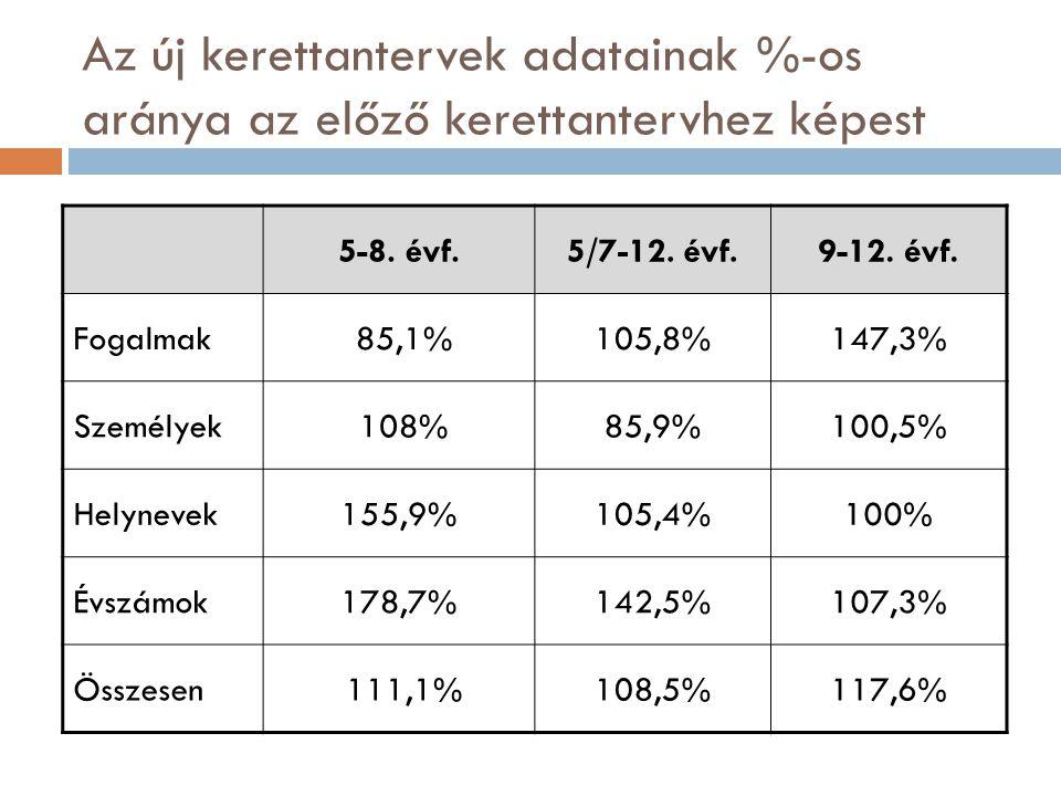 Az új kerettantervek adatainak %-os aránya az előző kerettantervhez képest