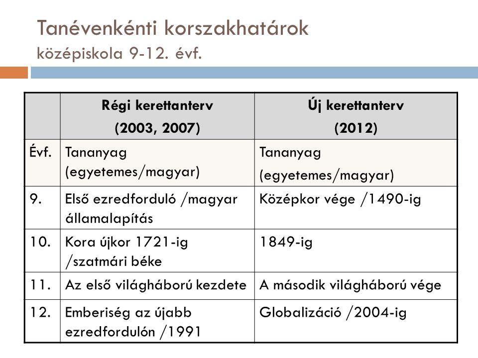 Tanévenkénti korszakhatárok középiskola 9-12. évf.