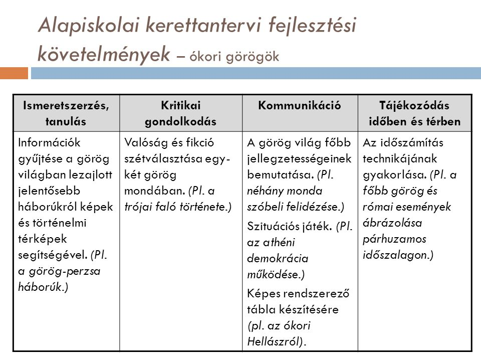 Alapiskolai kerettantervi fejlesztési követelmények – ókori görögök