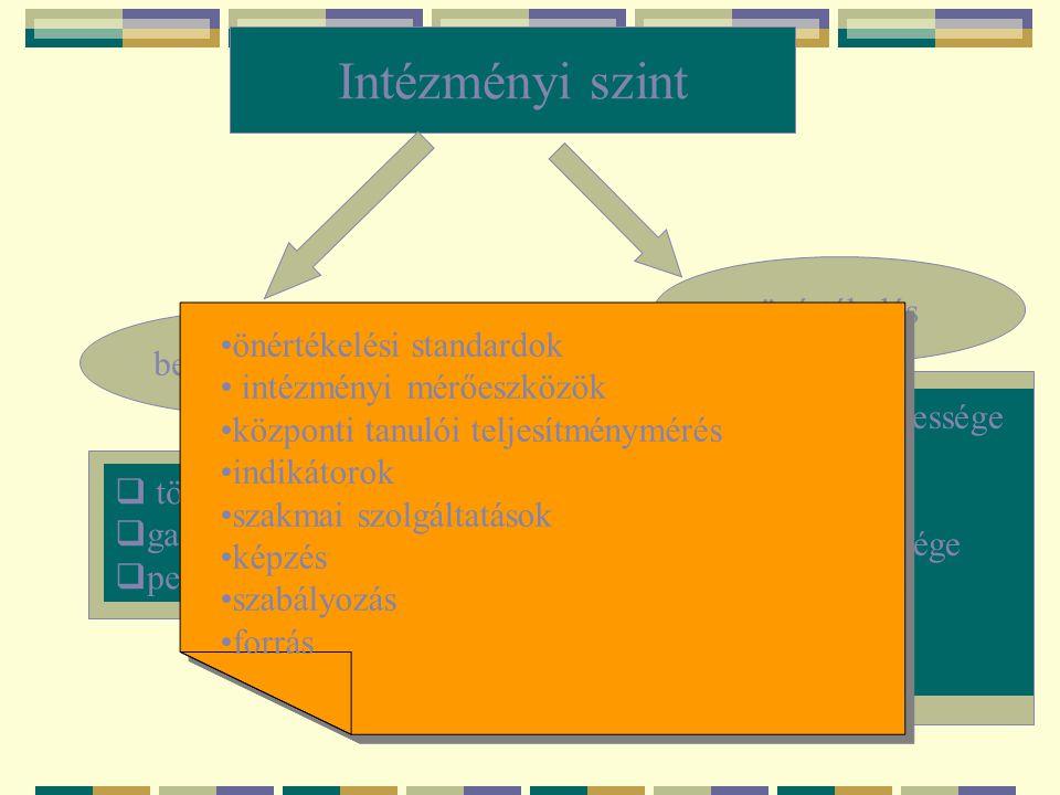 Intézményi szint önértékelés önértékelési standardok belső ellenőrzés