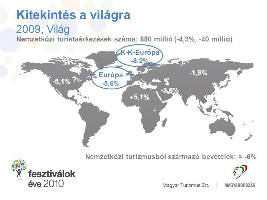 Kitekintés a világra 2009, Világ