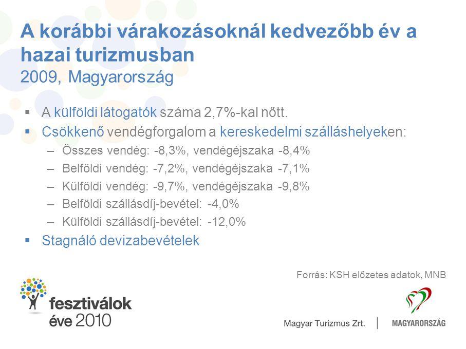 A korábbi várakozásoknál kedvezőbb év a hazai turizmusban 2009, Magyarország