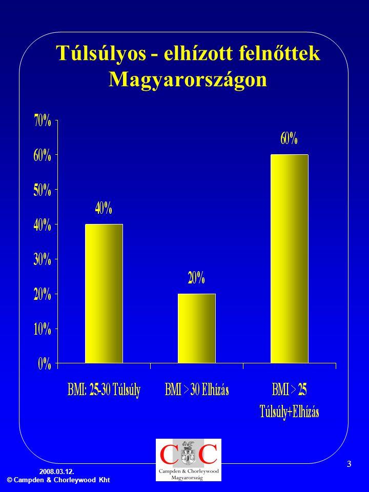 Túlsúlyos - elhízott felnőttek Magyarországon