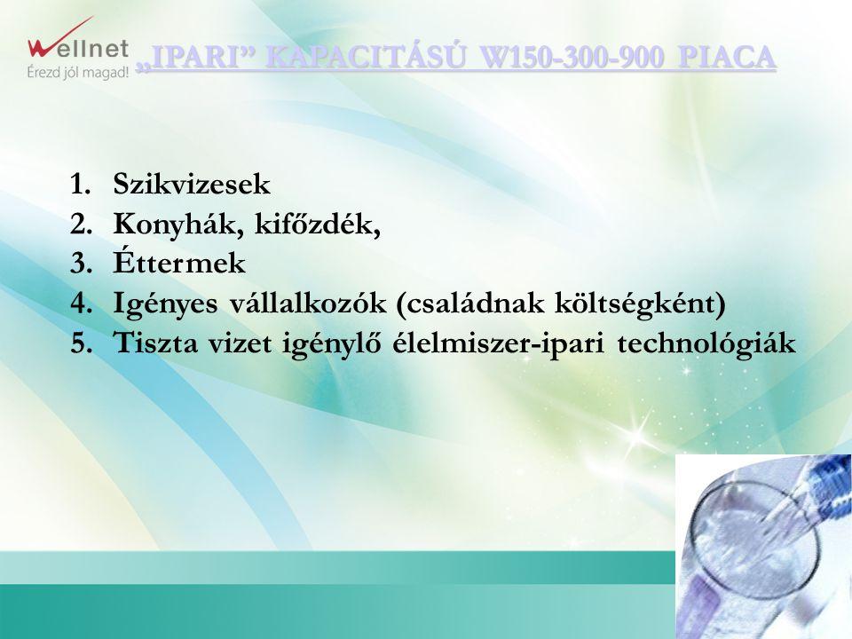 """""""IPARI KAPACITÁSÚ W150-300-900 PIACA"""