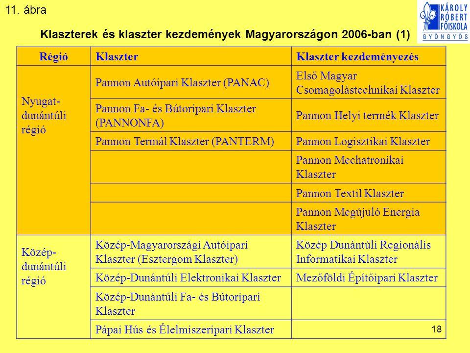 Klaszterek és klaszter kezdemények Magyarországon 2006-ban (1)