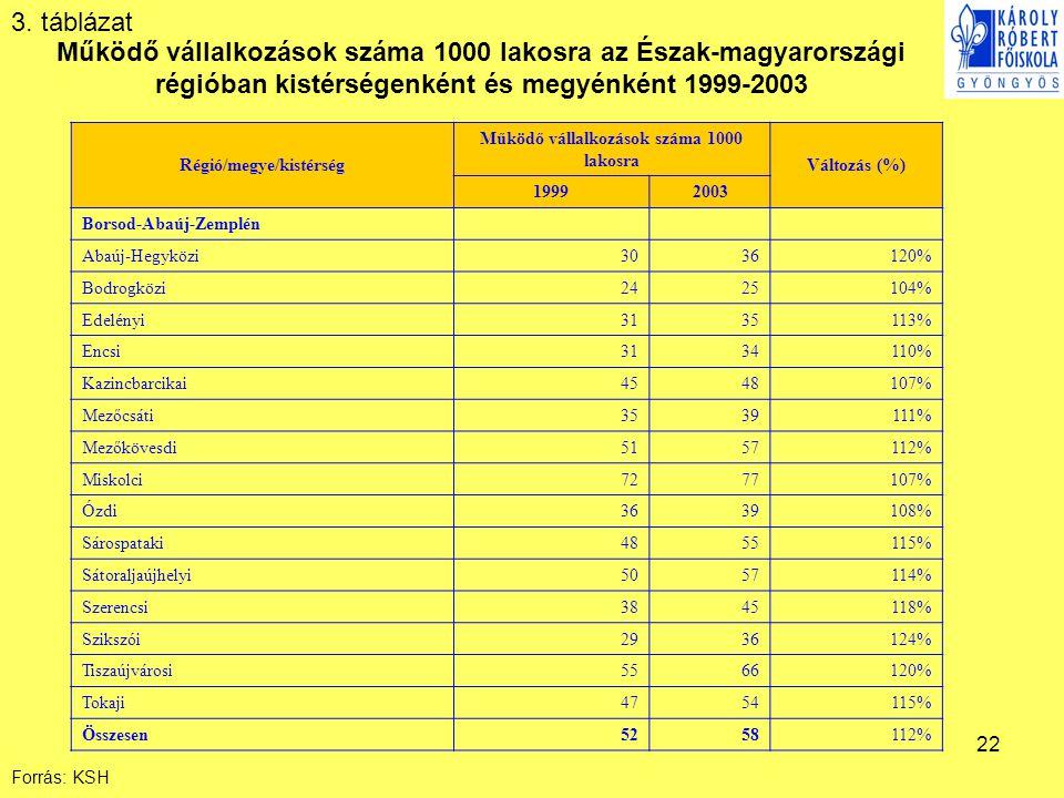Régió/megye/kistérség Működő vállalkozások száma 1000 lakosra