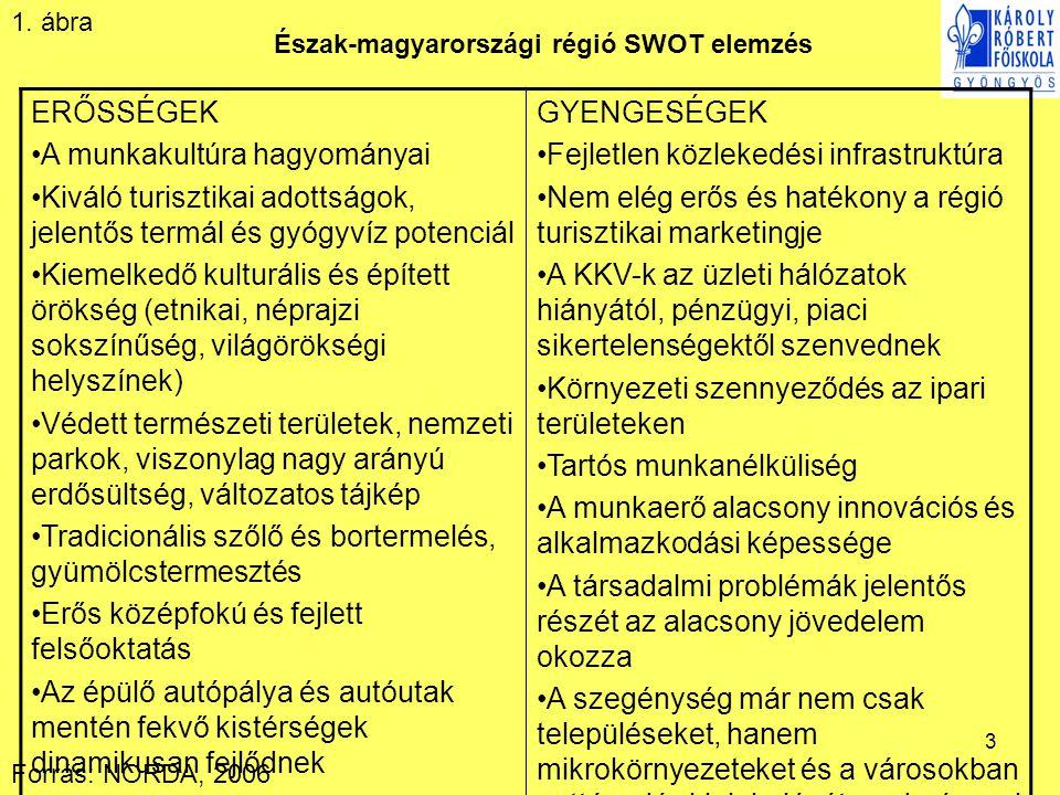 Észak-magyarországi régió SWOT elemzés