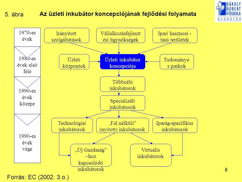 Az üzleti inkubátor koncepciójának fejlődési folyamata