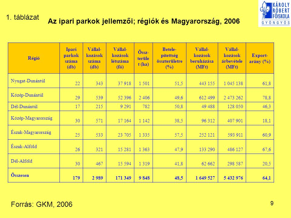 Az ipari parkok jellemzői; régiók és Magyarország, 2006