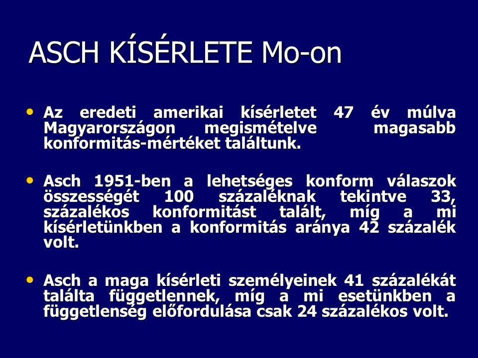ASCH KÍSÉRLETE Mo-on Az eredeti amerikai kísérletet 47 év múlva Magyarországon megismételve magasabb konformitás-mértéket találtunk.