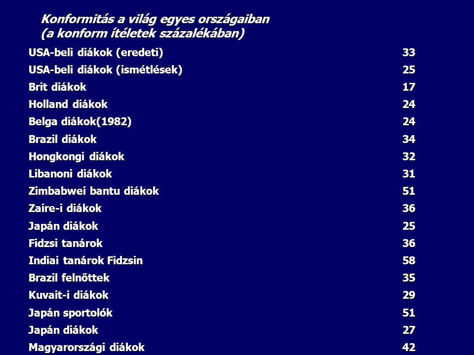 Konformitás a világ egyes országaiban (a konform ítéletek százalékában)
