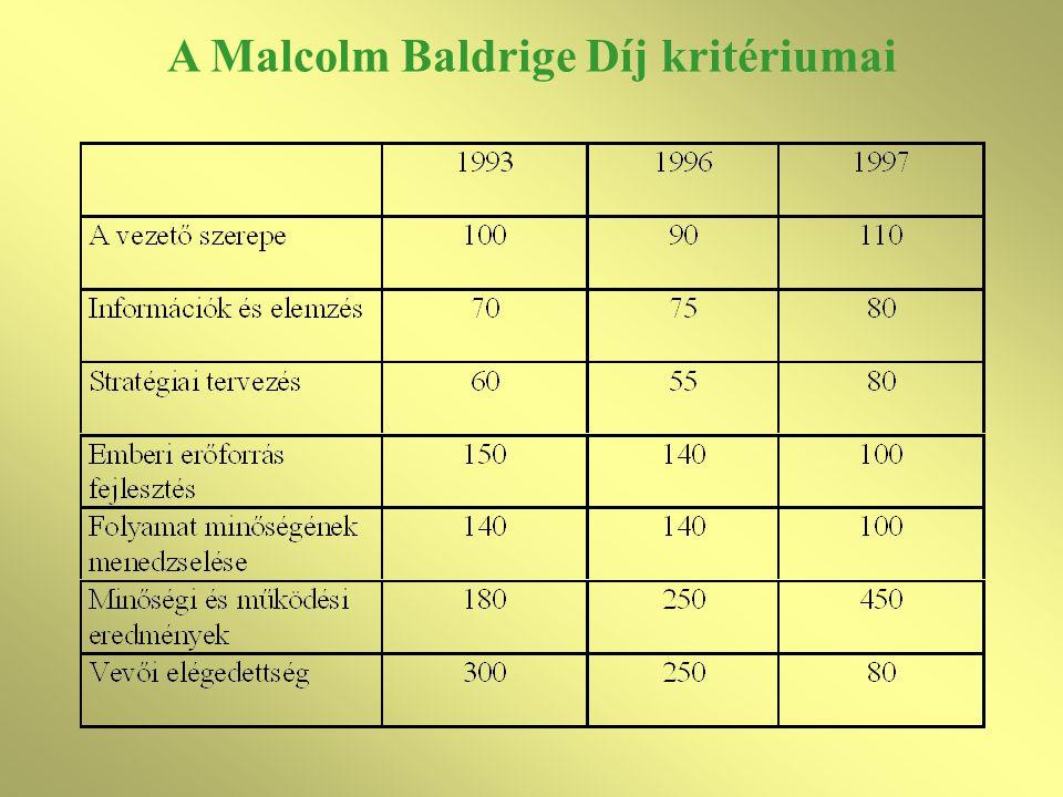 A Malcolm Baldrige Díj kritériumai