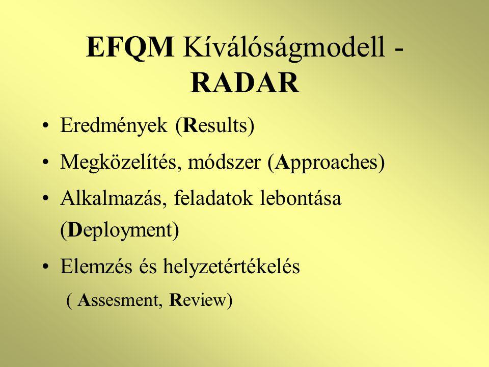EFQM Kíválóságmodell - RADAR