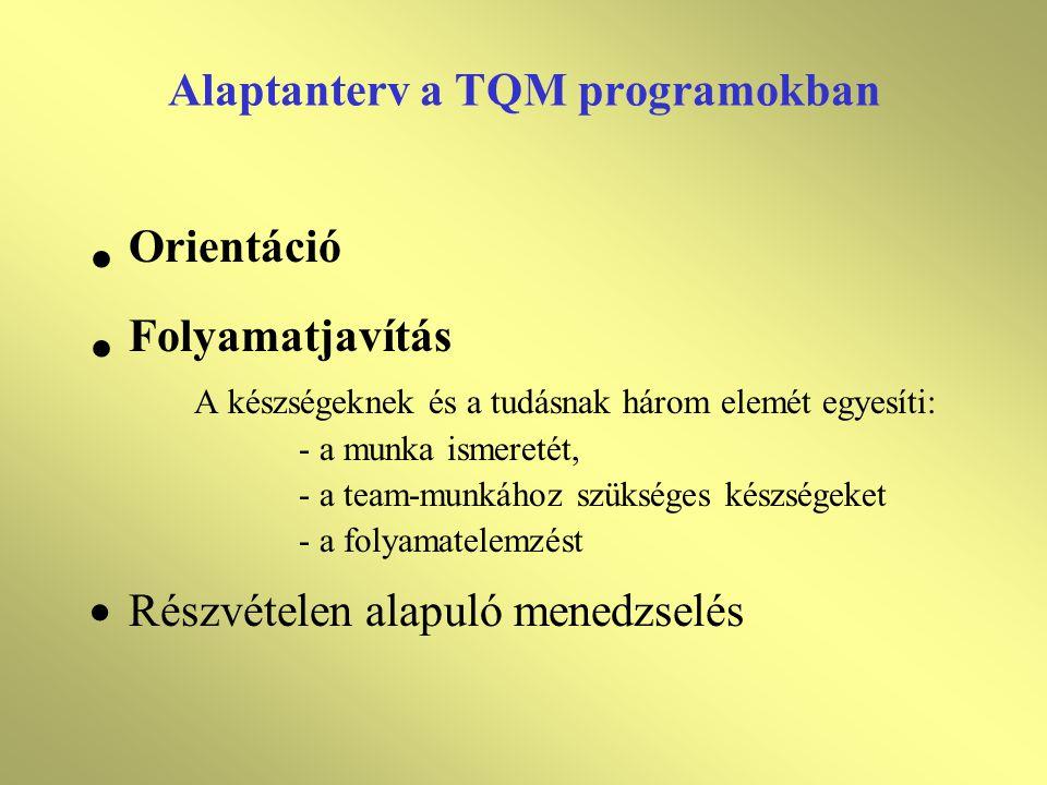 Alaptanterv a TQM programokban