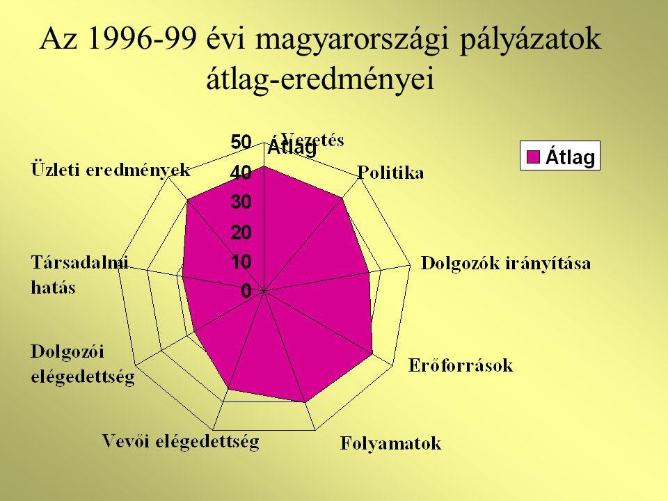 Az 1996-99 évi magyarországi pályázatok átlag-eredményei