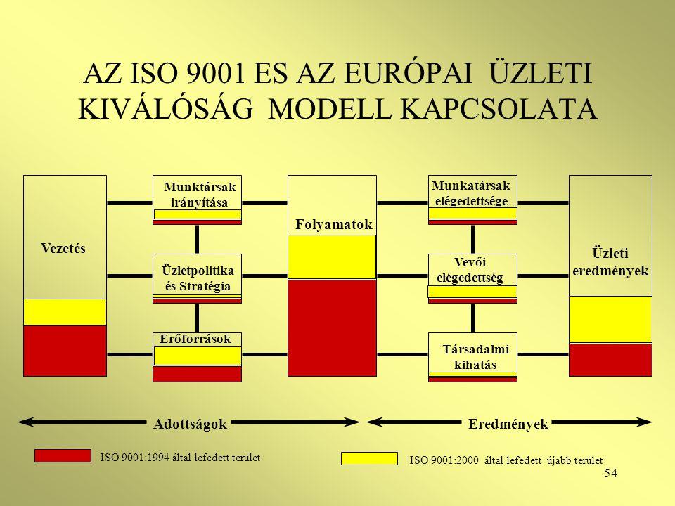 AZ ISO 9001 ES AZ EURÓPAI ÜZLETI KIVÁLÓSÁG MODELL KAPCSOLATA