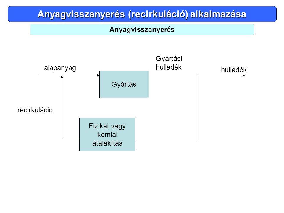 Anyagvisszanyerés (recirkuláció) alkalmazása