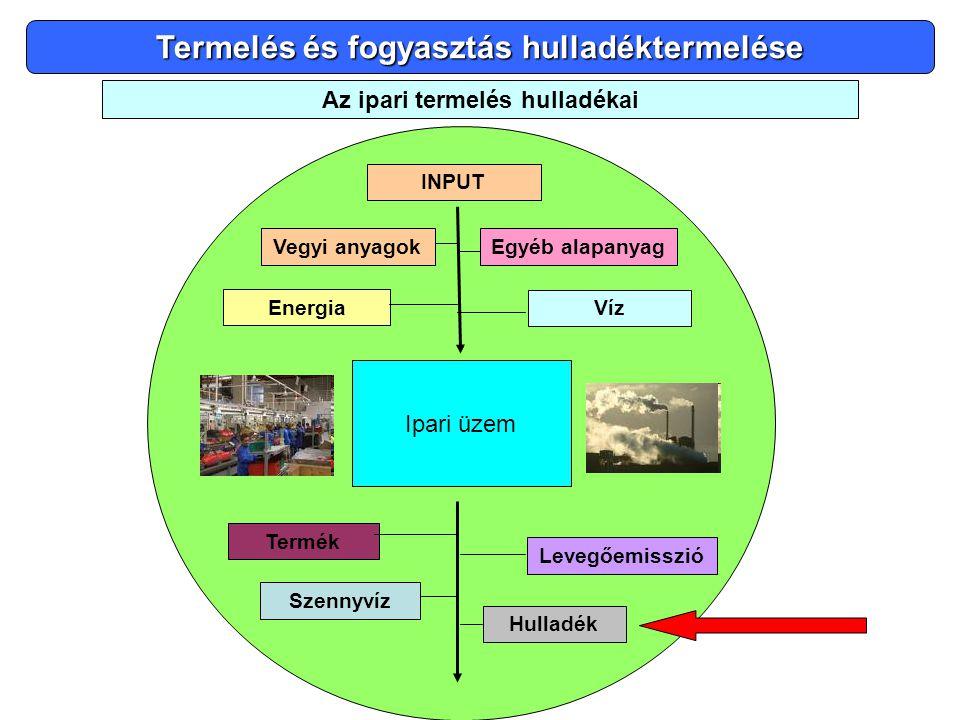 Termelés és fogyasztás hulladéktermelése Az ipari termelés hulladékai
