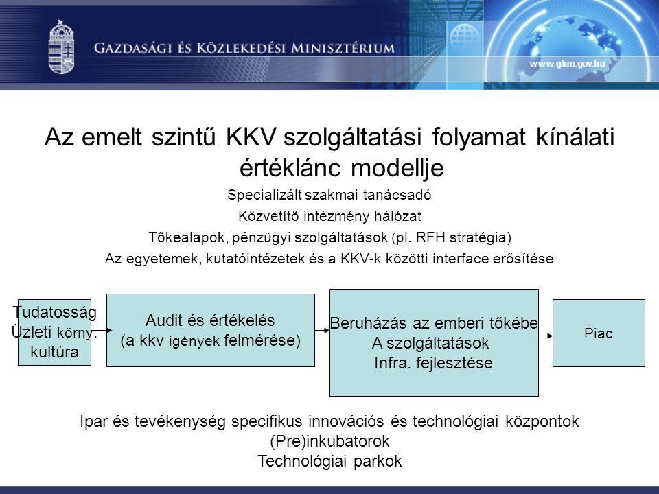Az emelt szintű KKV szolgáltatási folyamat kínálati értéklánc modellje