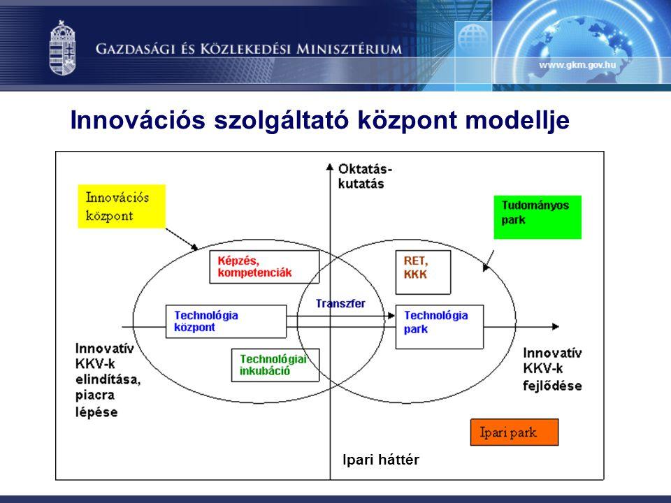 Innovációs szolgáltató központ modellje