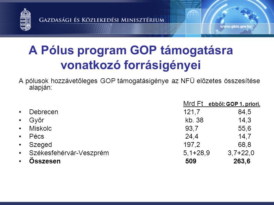 A Pólus program GOP támogatásra vonatkozó forrásigényei