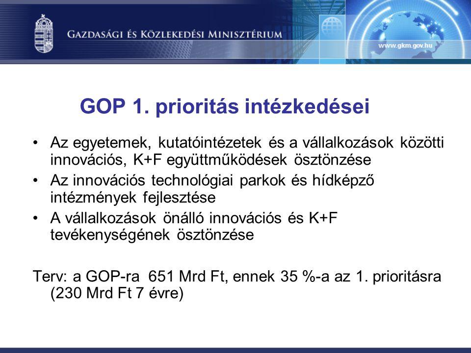 GOP 1. prioritás intézkedései