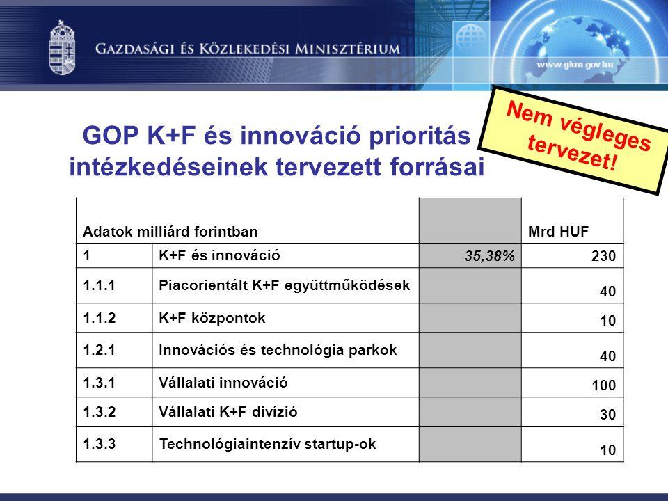 GOP K+F és innováció prioritás intézkedéseinek tervezett forrásai