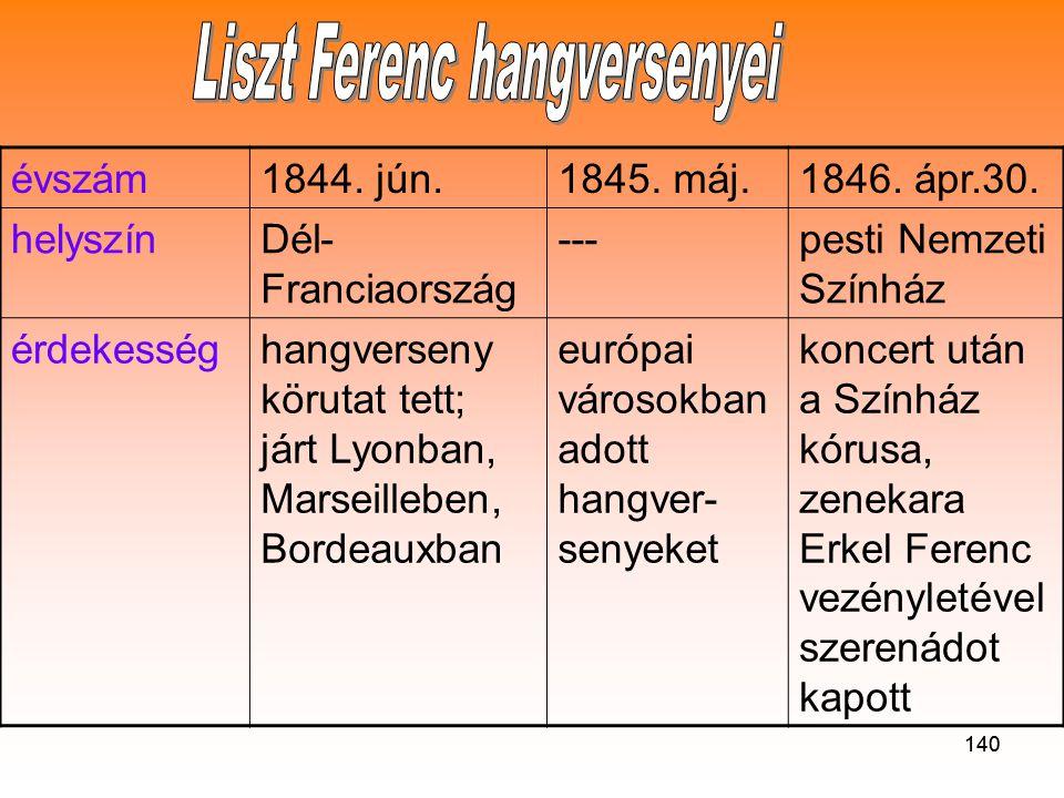 Liszt Ferenc hangversenyei