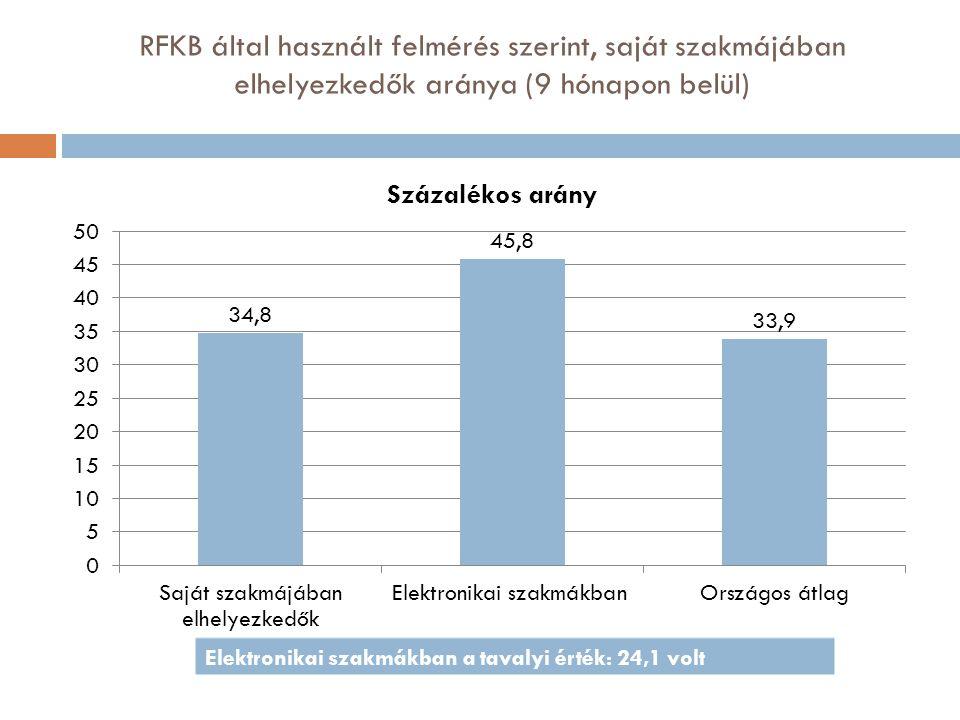 RFKB által használt felmérés szerint, saját szakmájában elhelyezkedők aránya (9 hónapon belül)