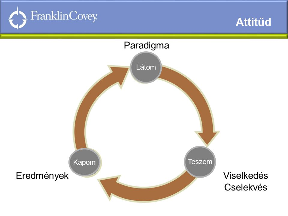 Attitűd Paradigma Eredmények Viselkedés Cselekvés 7 Látom Teszem Kapom