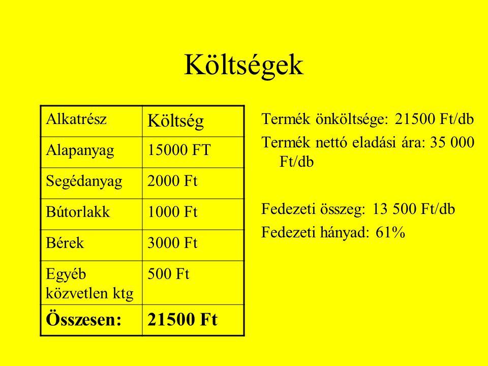 Költségek Költség Összesen: 21500 Ft Alkatrész Alapanyag 15000 FT