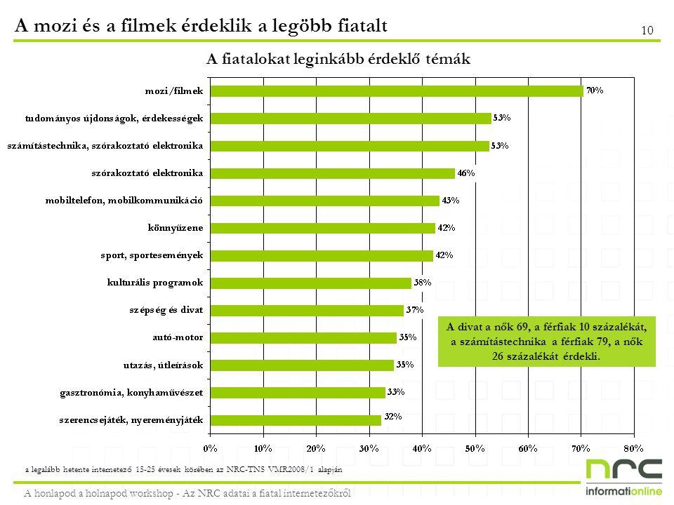 A mozi és a filmek érdeklik a legöbb fiatalt