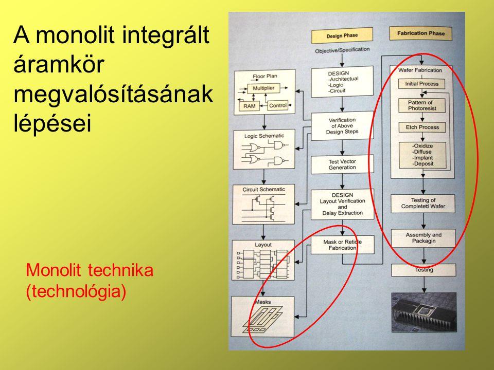 A monolit integrált áramkör megvalósításának lépései