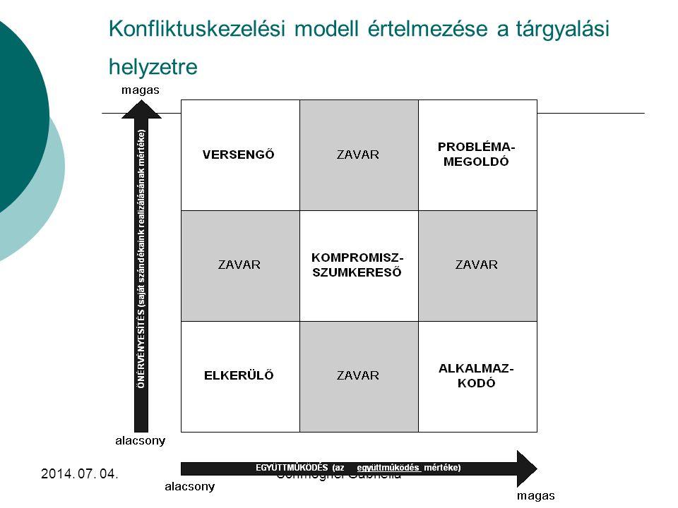 Konfliktuskezelési modell értelmezése a tárgyalási helyzetre