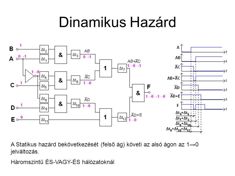 Dinamikus Hazárd A Statikus hazárd bekövetkezését (felső ág) követi az alsó ágon az 1→0 jelváltozás.