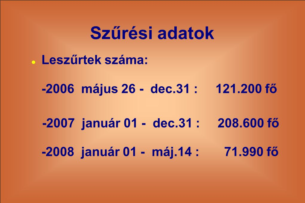 Szűrési adatok Leszűrtek száma: -2006 május 26 - dec.31 : 121.200 fő