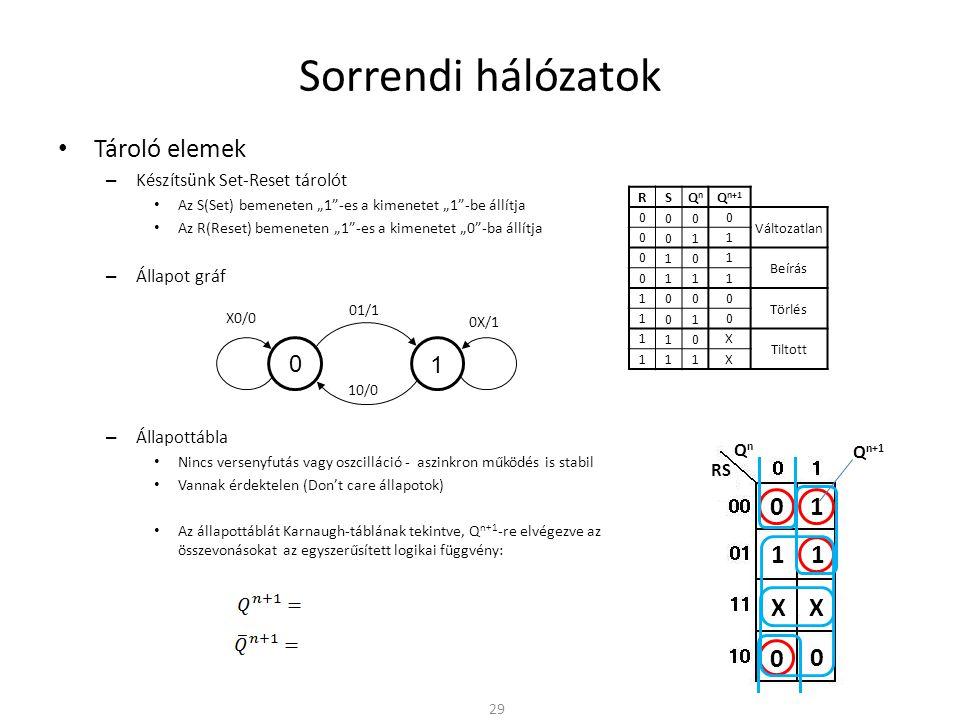 Sorrendi hálózatok Tároló elemek 1 1 1 X X 1