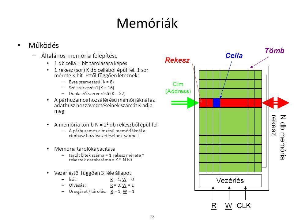 Memóriák Működés Tömb Cella Rekesz N db memória rekesz Vezérlés R W
