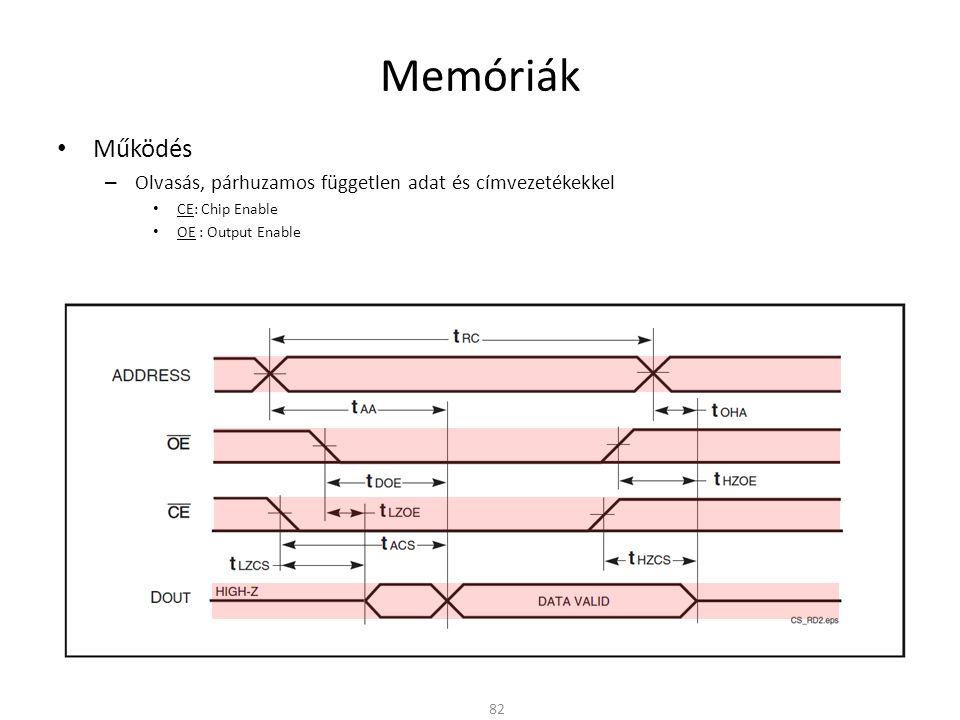 Memóriák Működés Olvasás, párhuzamos független adat és címvezetékekkel