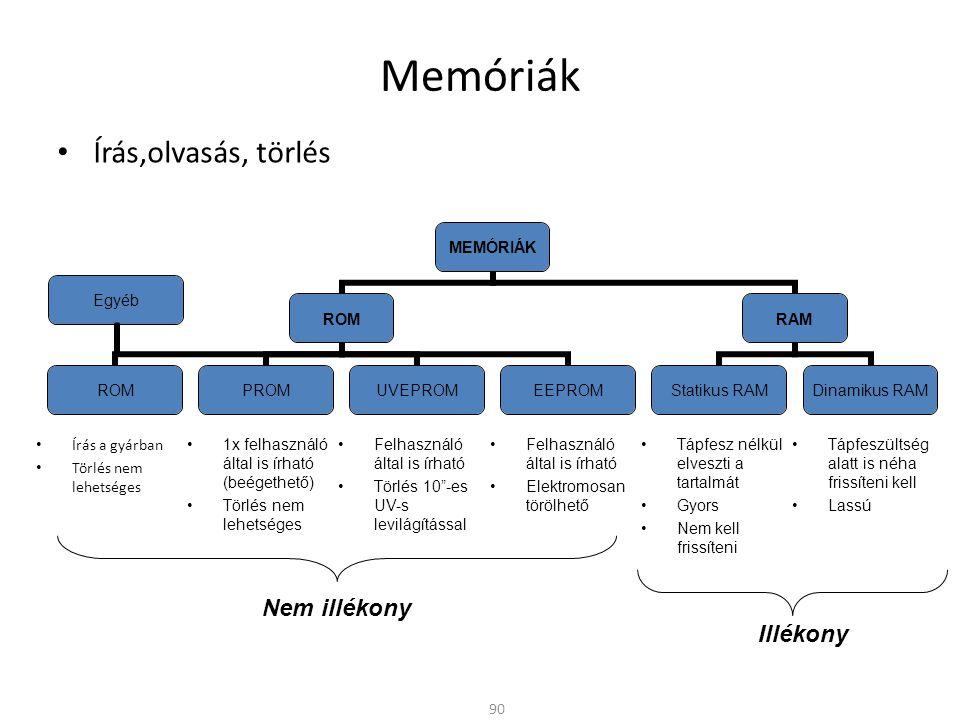 Memóriák Írás,olvasás, törlés Nem illékony Illékony Írás a gyárban