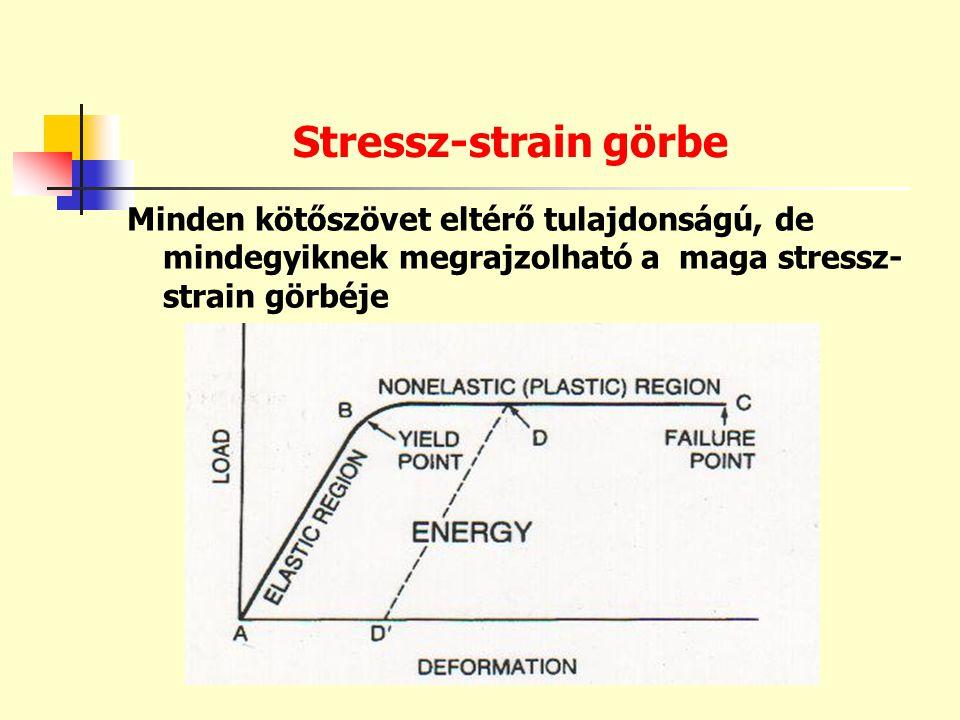 Stressz-strain görbe Minden kötőszövet eltérő tulajdonságú, de mindegyiknek megrajzolható a maga stressz-strain görbéje.