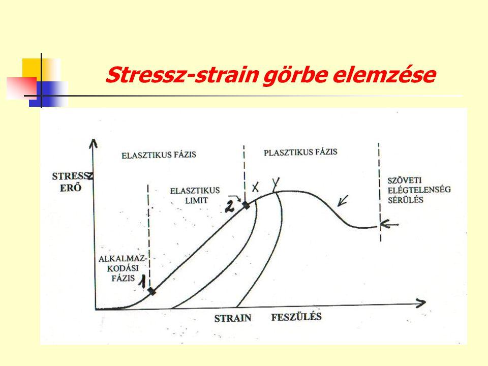 Stressz-strain görbe elemzése